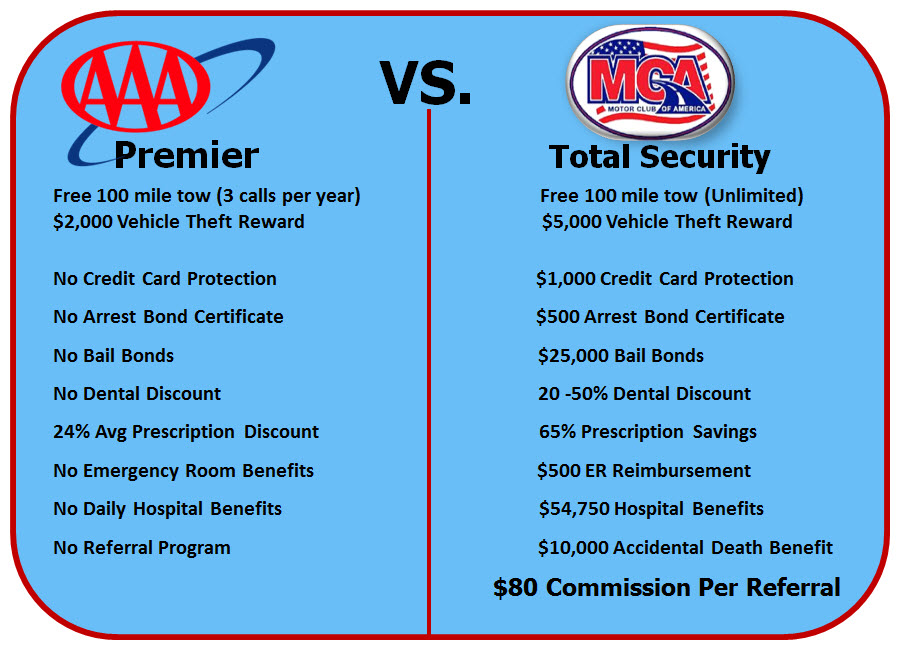 MCA VS. AAA- COMPARE! - Motor Club Of America Over $150,000 In ...